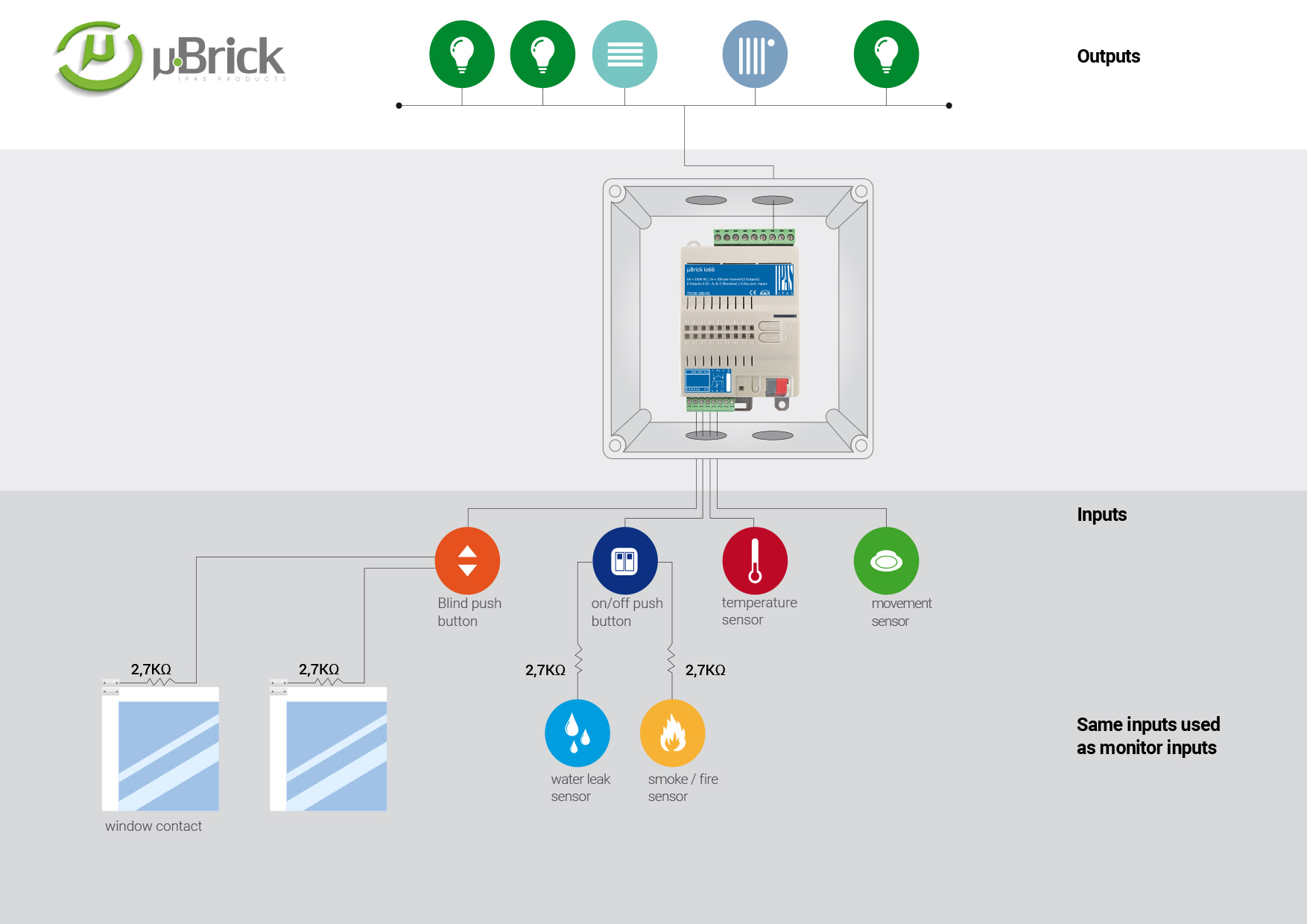 Futurasmus KNX Group :: EIB/KNX Leading Wholesaler