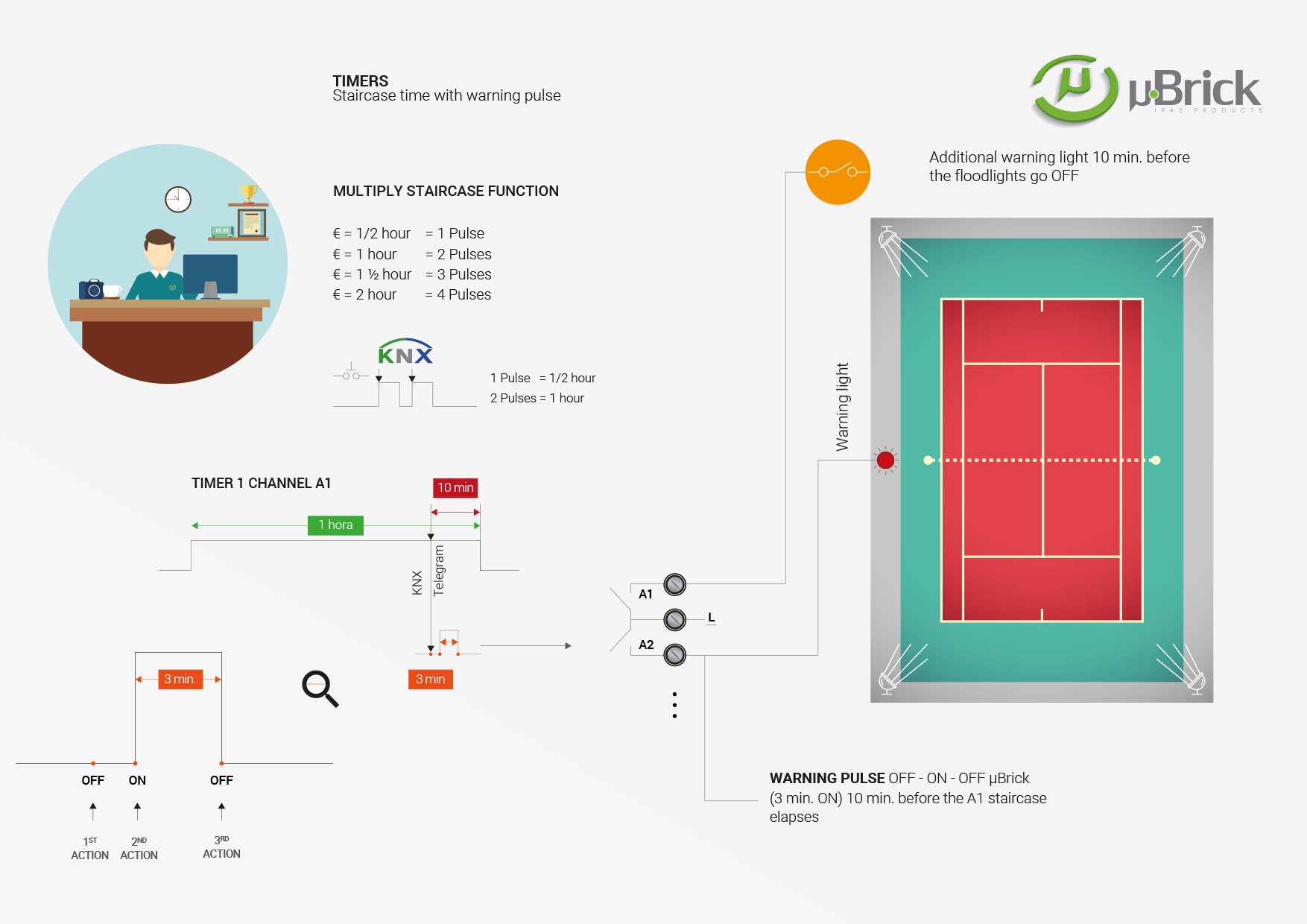 Futurasmus Knx Group Eib Leading Wholesaler Lighting Wiring Diagram So As To Illustrate This Function We Will Use The Example Of A Tennis Court